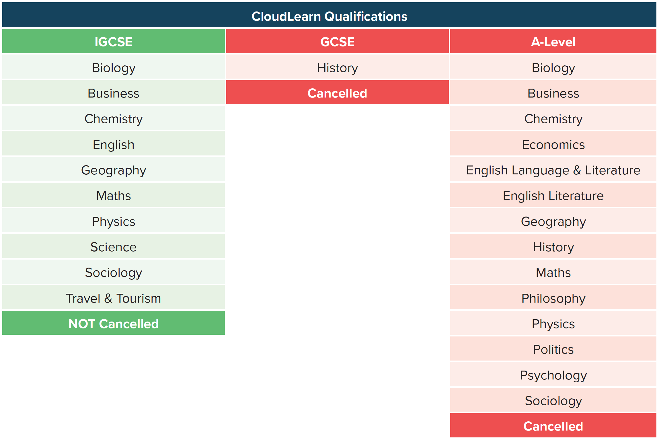 CloudLearn Qualifications